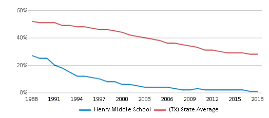 This chart display the percentage of White students in Henry Middle School and the percentage of White public school students in Texas by year, with the latest 2017-18 school year data.
