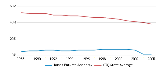 This chart display the percentage of White students in Jones Futures Academy and the percentage of White public school students in Texas by year, with the latest 2004-05 school year data.
