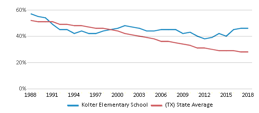 This chart display the percentage of White students in Kolter Elementary School and the percentage of White public school students in Texas by year, with the latest 2017-18 school year data.