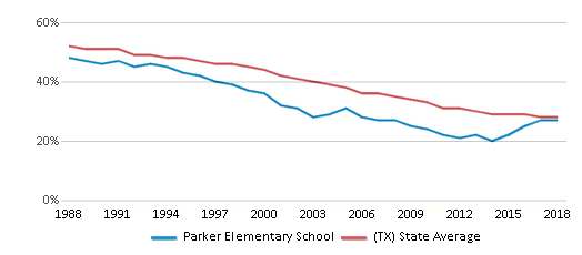 This chart display the percentage of White students in Parker Elementary School and the percentage of White public school students in Texas by year, with the latest 2017-18 school year data.