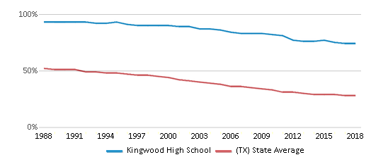 This chart display the percentage of White students in Kingwood High School and the percentage of White public school students in Texas by year, with the latest 2017-18 school year data.