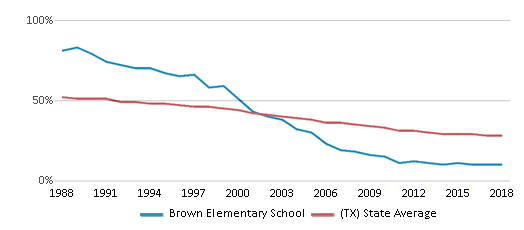 This chart display the percentage of White students in Brown Elementary School and the percentage of White public school students in Texas by year, with the latest 2017-18 school year data.