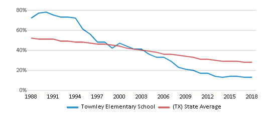 This chart display the percentage of White students in Townley Elementary School and the percentage of White public school students in Texas by year, with the latest 2017-18 school year data.