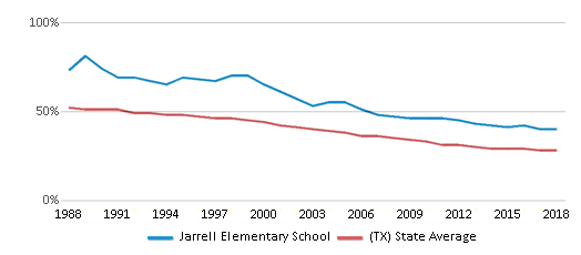 This chart display the percentage of White students in Jarrell Elementary School and the percentage of White public school students in Texas by year, with the latest 2017-18 school year data.