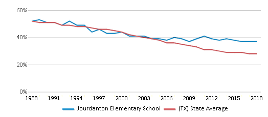 This chart display the percentage of White students in Jourdanton Elementary School and the percentage of White public school students in Texas by year, with the latest 2017-18 school year data.