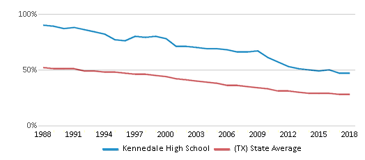 This chart display the percentage of White students in Kennedale High School and the percentage of White public school students in Texas by year, with the latest 2017-18 school year data.