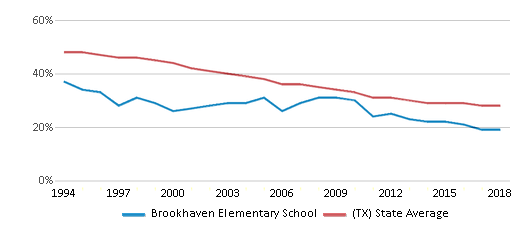 This chart display the percentage of White students in Brookhaven Elementary School and the percentage of White public school students in Texas by year, with the latest 2017-18 school year data.