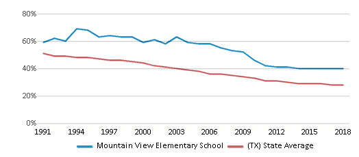 This chart display the percentage of White students in Mountain View Elementary School and the percentage of White public school students in Texas by year, with the latest 2017-18 school year data.