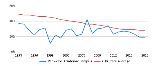 This chart display the percentage of White students in Pathways Academic Campus and the percentage of White public school students in Texas by year, with the latest 2017-18 school year data.