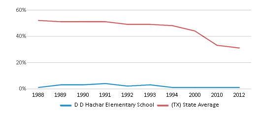 This chart display the percentage of White students in D D Hachar Elementary School and the percentage of White public school students in Texas by year, with the latest 2011-12 school year data.
