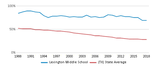This chart display the percentage of White students in Lexington Middle School and the percentage of White public school students in Texas by year, with the latest 2017-18 school year data.