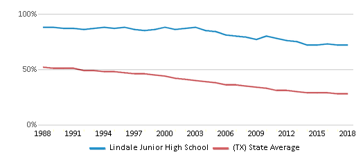 This chart display the percentage of White students in Lindale Junior High School and the percentage of White public school students in Texas by year, with the latest 2017-18 school year data.
