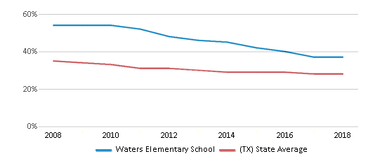 This chart display the percentage of White students in Waters Elementary School and the percentage of White public school students in Texas by year, with the latest 2017-18 school year data.