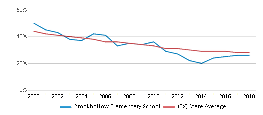 This chart display the percentage of White students in Brookhollow Elementary School and the percentage of White public school students in Texas by year, with the latest 2017-18 school year data.