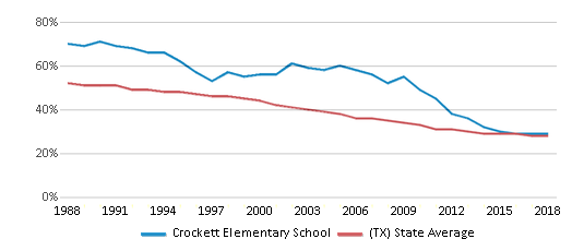 This chart display the percentage of White students in Crockett Elementary School and the percentage of White public school students in Texas by year, with the latest 2017-18 school year data.