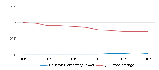 This chart display the percentage of White students in Houston Elementary School and the percentage of White public school students in Texas by year, with the latest 2015-16 school year data.
