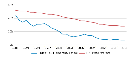 This chart display the percentage of White students in Ridgeview Elementary School and the percentage of White public school students in Texas by year, with the latest 2017-18 school year data.