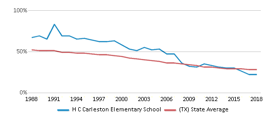 This chart display the percentage of White students in H C Carleston Elementary School and the percentage of White public school students in Texas by year, with the latest 2017-18 school year data.