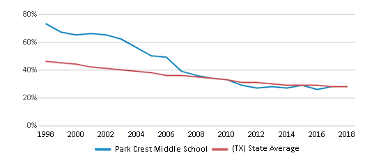 This chart display the percentage of White students in Park Crest Middle School and the percentage of White public school students in Texas by year, with the latest 2017-18 school year data.