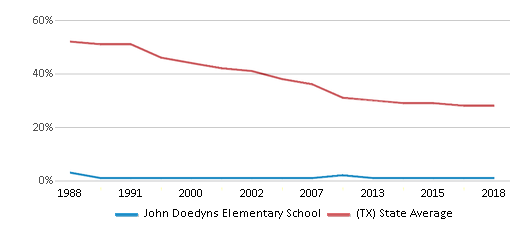 This chart display the percentage of White students in John Doedyns Elementary School and the percentage of White public school students in Texas by year, with the latest 2017-18 school year data.