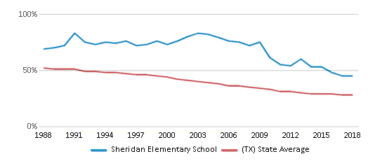 This chart display the percentage of White students in Sheridan Elementary School and the percentage of White public school students in Texas by year, with the latest 2017-18 school year data.
