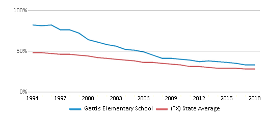 This chart display the percentage of White students in Gattis Elementary School and the percentage of White public school students in Texas by year, with the latest 2017-18 school year data.