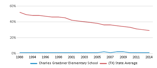 This chart display the percentage of White students in Charles Graebner Elementary School and the percentage of White public school students in Texas by year, with the latest 2013-14 school year data.