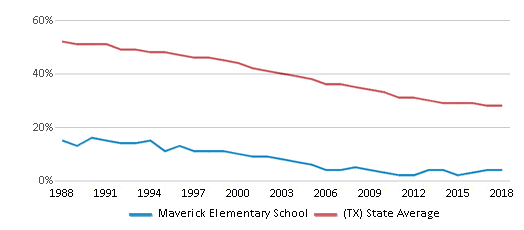 This chart display the percentage of White students in Maverick Elementary School and the percentage of White public school students in Texas by year, with the latest 2017-18 school year data.