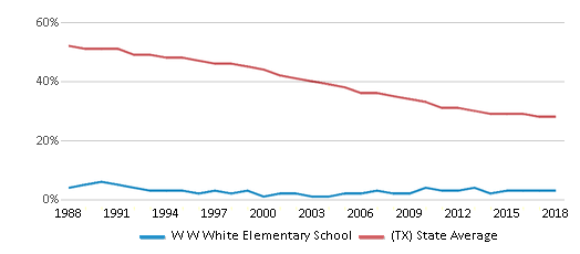 This chart display the percentage of White students in W W White Elementary School and the percentage of White public school students in Texas by year, with the latest 2017-18 school year data.