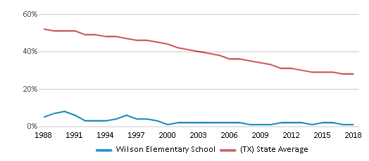 This chart display the percentage of White students in Wilson Elementary School and the percentage of White public school students in Texas by year, with the latest 2017-18 school year data.