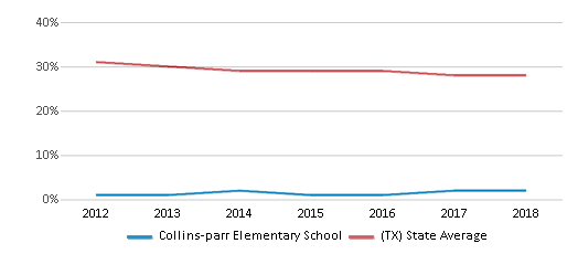 This chart display the percentage of White students in Collins-parr Elementary School and the percentage of White public school students in Texas by year, with the latest 2017-18 school year data.