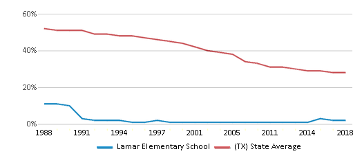 This chart display the percentage of White students in Lamar Elementary School and the percentage of White public school students in Texas by year, with the latest 2017-18 school year data.