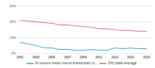 This chart display the percentage of White students in Dr Lonnie Green Junior Elementary School and the percentage of White public school students in Texas by year, with the latest 2017-18 school year data.