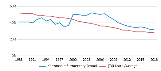 This chart display the percentage of White students in Koennecke Elementary School and the percentage of White public school students in Texas by year, with the latest 2017-18 school year data.