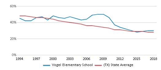 This chart display the percentage of White students in Vogel Elementary School and the percentage of White public school students in Texas by year, with the latest 2017-18 school year data.
