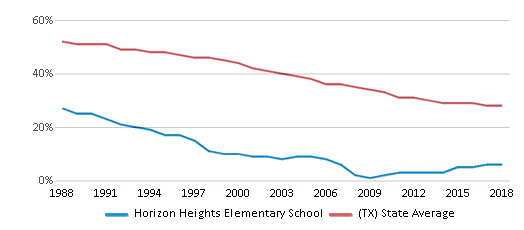 This chart display the percentage of White students in Horizon Heights Elementary School and the percentage of White public school students in Texas by year, with the latest 2017-18 school year data.