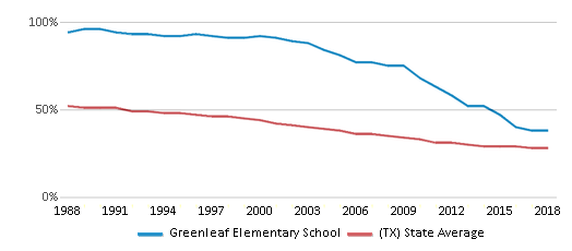 This chart display the percentage of White students in Greenleaf Elementary School and the percentage of White public school students in Texas by year, with the latest 2017-18 school year data.