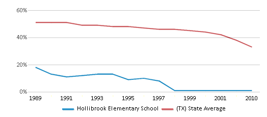 This chart display the percentage of White students in Hollibrook Elementary School and the percentage of White public school students in Texas by year, with the latest 2009-10 school year data.