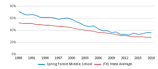 This chart display the percentage of White students in Spring Forest Middle School and the percentage of White public school students in Texas by year, with the latest 2017-18 school year data.