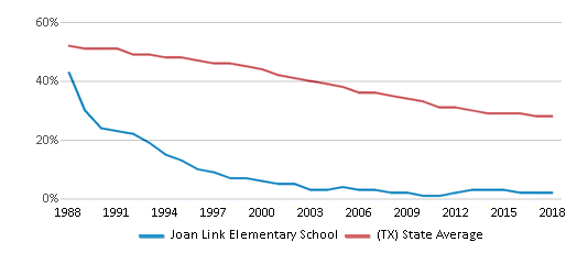 This chart display the percentage of White students in Joan Link Elementary School and the percentage of White public school students in Texas by year, with the latest 2017-18 school year data.