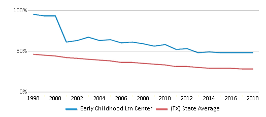 This chart display the percentage of White students in Early Childhood Lrn Center and the percentage of White public school students in Texas by year, with the latest 2017-18 school year data.
