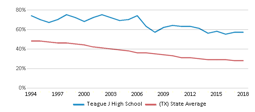 This chart display the percentage of White students in Teague J High School and the percentage of White public school students in Texas by year, with the latest 2017-18 school year data.