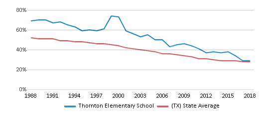 This chart display the percentage of White students in Thornton Elementary School and the percentage of White public school students in Texas by year, with the latest 2017-18 school year data.