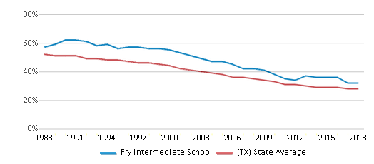 This chart display the percentage of White students in Fry Intermediate School and the percentage of White public school students in Texas by year, with the latest 2017-18 school year data.