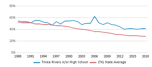 This chart display the percentage of White students in Three Rivers Jr/sr High School and the percentage of White public school students in Texas by year, with the latest 2017-18 school year data.