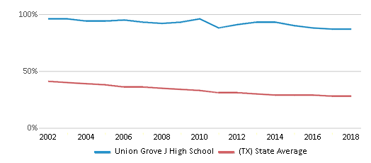 This chart display the percentage of White students in Union Grove J High School and the percentage of White public school students in Texas by year, with the latest 2017-18 school year data.