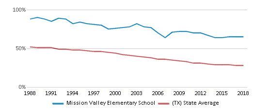 This chart display the percentage of White students in Mission Valley Elementary School and the percentage of White public school students in Texas by year, with the latest 2017-18 school year data.