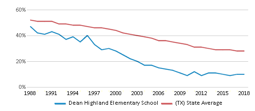 This chart display the percentage of White students in Dean Highland Elementary School and the percentage of White public school students in Texas by year, with the latest 2017-18 school year data.