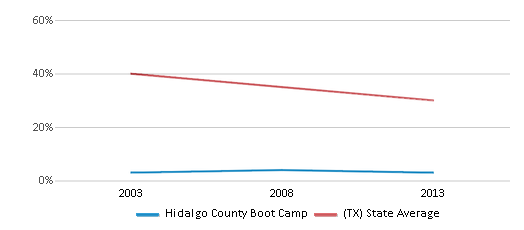 This chart display the percentage of White students in Hidalgo County Boot Camp and the percentage of White public school students in Texas by year, with the latest 2012-13 school year data.