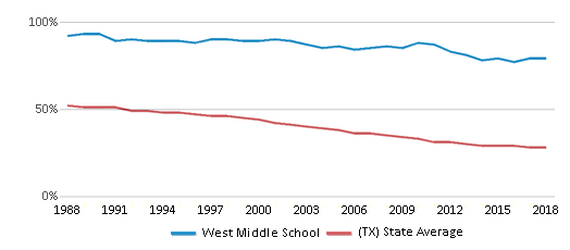 This chart display the percentage of White students in West Middle School and the percentage of White public school students in Texas by year, with the latest 2017-18 school year data.